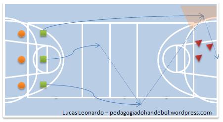 Jogo de Finalizações com 2 passes contra 3 goleiros - Ponta Esquerda