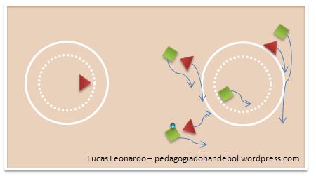 Jogo Reduzido com área limitada 3×3