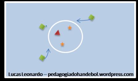 Projeta os Alvos - pedagogiadohandebol.wordpress.com