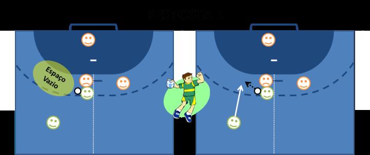 Fixação ímpar - cumprir a lógica do jogo (buscar o espaço vazio para buscar o gol)
